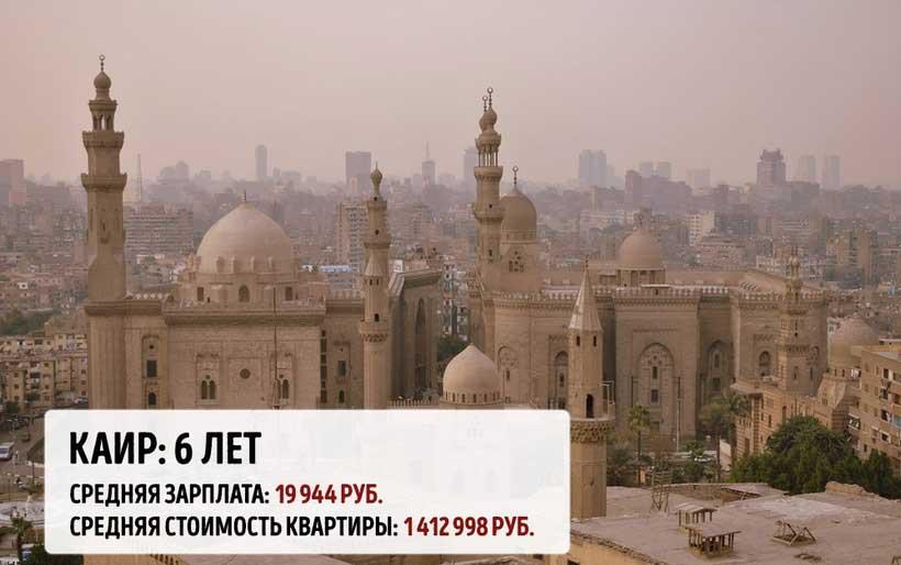 Сколько вам придется откладывать в разных мегаполисах мира, чтобы купить там квартиру