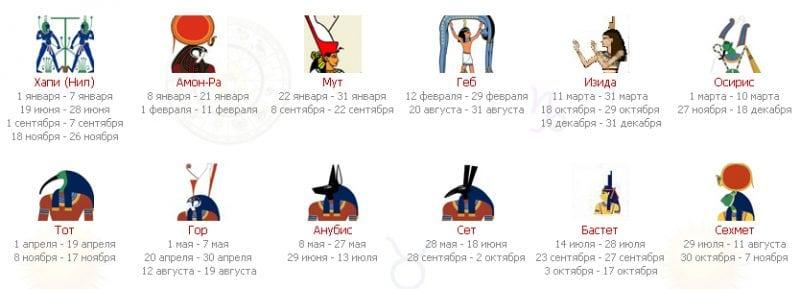 Древнеегипетский гороскоп. Узнай свою судьбу по дате рождения. Точность 98%!
