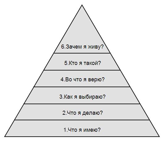 Пирамида Дилтса: Почему я живу так, как живу?