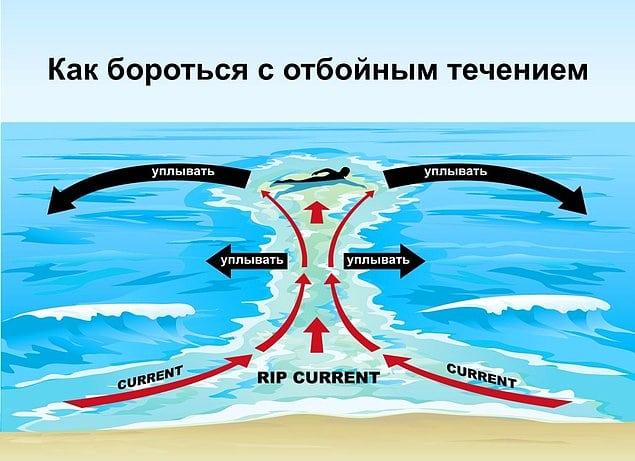 Из-за этого течения гибнут тысячи туристов. Будьте бдительны!